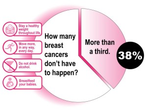 breast-cancer-prevention-300x224